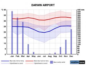 Clima Darwin