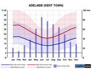 Clima Adelaide
