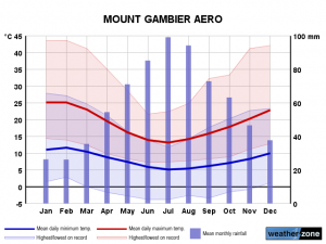 Clima Mount Gambier