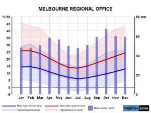 Clima Melbourne