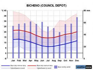 Clima Bicheno