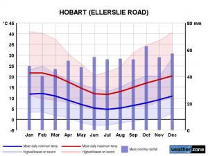 Clima Hobart