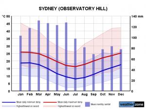 Clima Sydney