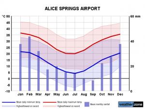 Clima Alice Springs