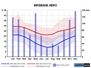 Clima Brisbane