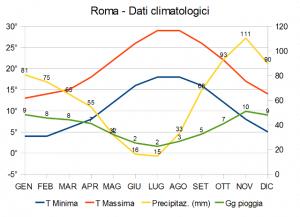 Clima Roma